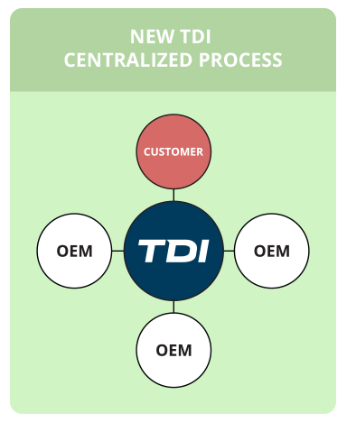 centralized-infographic